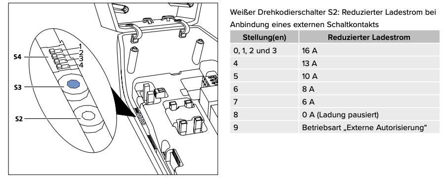 Mennekes-Wallbox-Ladeleistung-Umschaltung