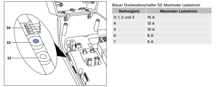 Mennekes-Wallbox-Maximaler-Ladestrom-Einstellen