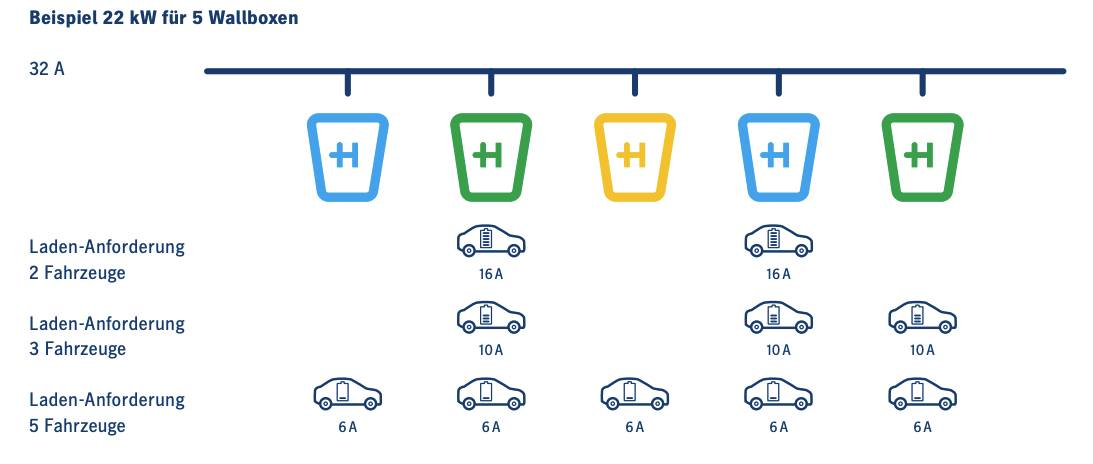 Heidelberg-Wallbox-Energy-Control-Lastmanagement