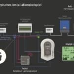 myenergi-zappi-Wallbox-Installaltion-1